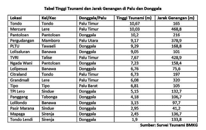 Tabel tinggi tsunami