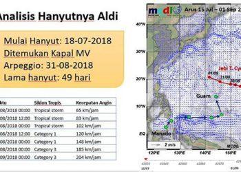 Analisis Dr Ing Widodo S Pranowo untuk kasus Aldi Novel Adilang yang hanyut selama 49 hari.