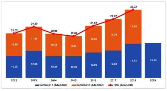 Perkembangan nilai ekspor ikan hias Indonesia.