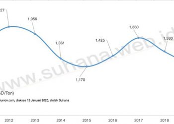 Pergerakan harga cakalang selama 9 tahun 2011 – 2019. DIOLAH SUHANA