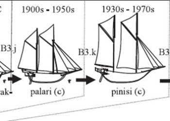 Evolusi perahu di Sulawesi Selatan. Sumber: Aziz Salam dan Osozawa Katsuya (2008)