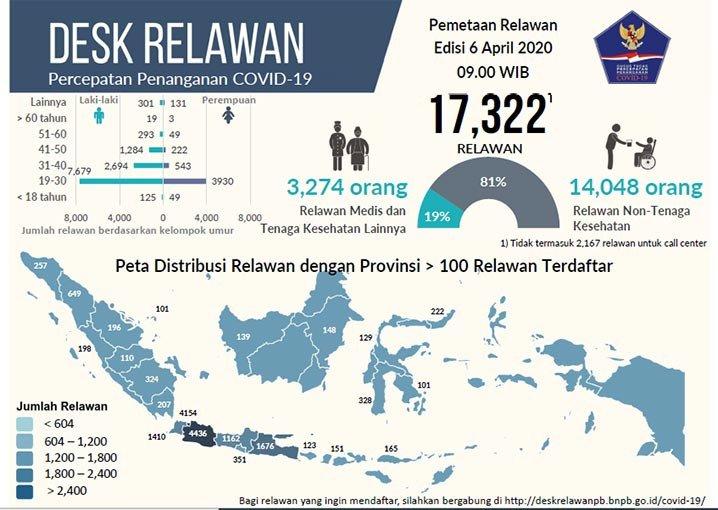 DESK RELAWAN/BNPB