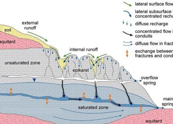 Proses pelarutan batu kapur di daerah karst. Sumber air danau karst diindikasikan berasal dari jalur baru penghubung antara sungai bawah tanah dan topografi (kotak warna orange). UI.AC.ID