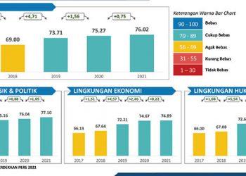 Hasil Survei Indeks Kemerdekaan Pers Nasional 2021. GAMBAR: SUCOFINDO/DEWAN PERS